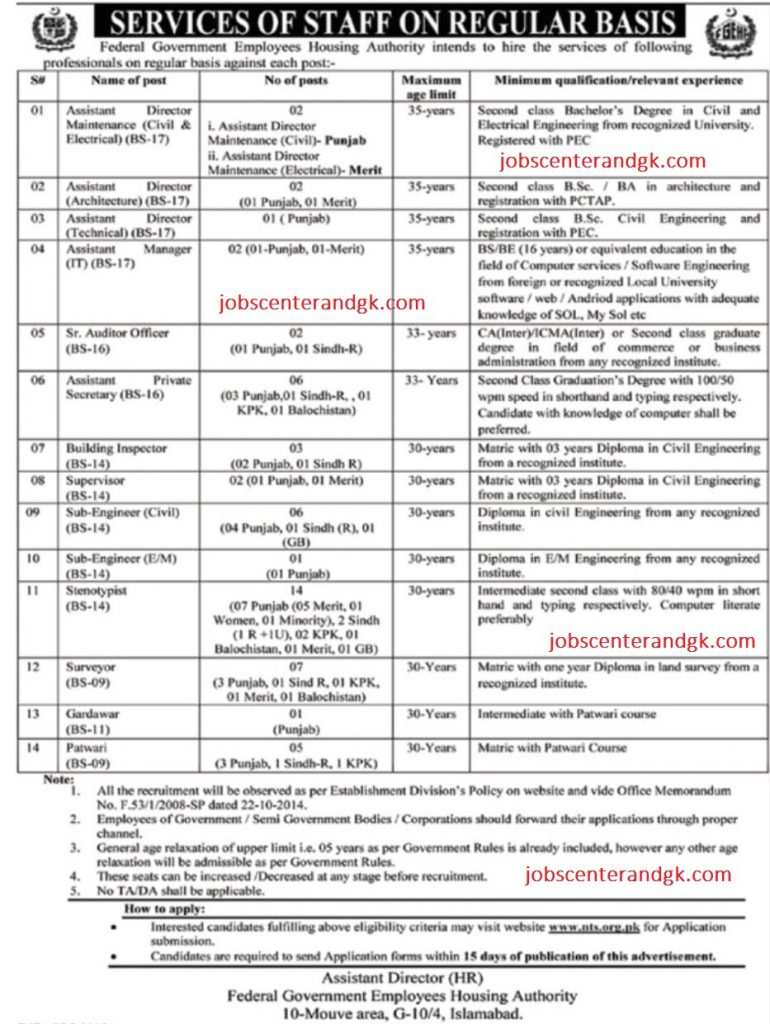 Federal Govt Employees Housing Authority Ministry of Housing & Works jobs 2020