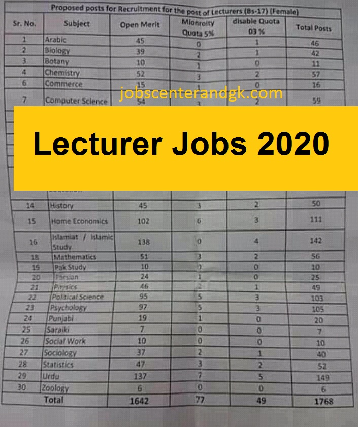 PPSC Lecturer Jobs 2020 In Govt Colleges