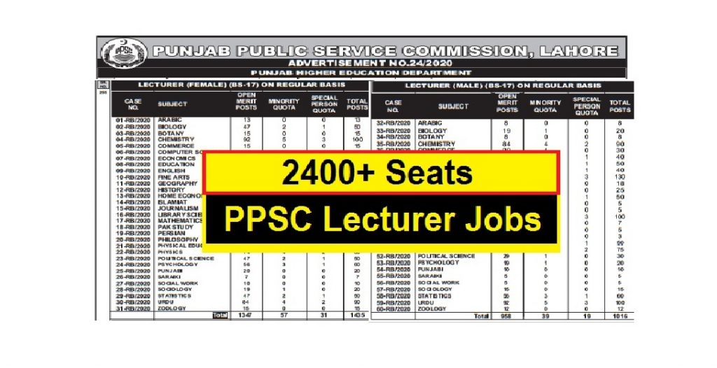 Lecturer jobs august 2020 in Punjab