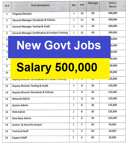 Latest New Government jobs 2020