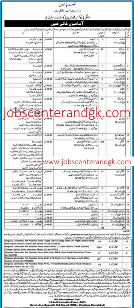 anti narcotics force anf jobs 2020 advertisement
